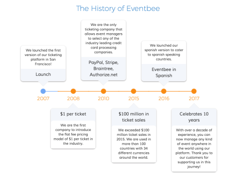 eventbee-history-1